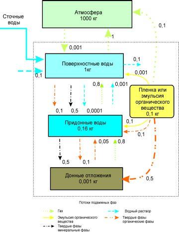 Схема динамической модели